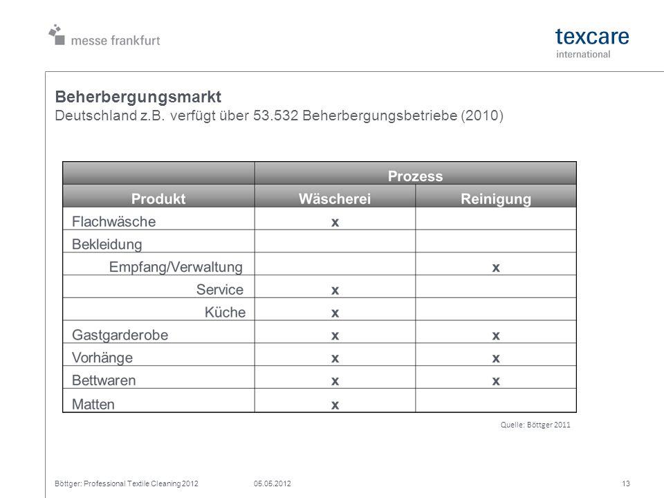 Beherbergungsmarkt Deutschland z. B. verfügt über 53