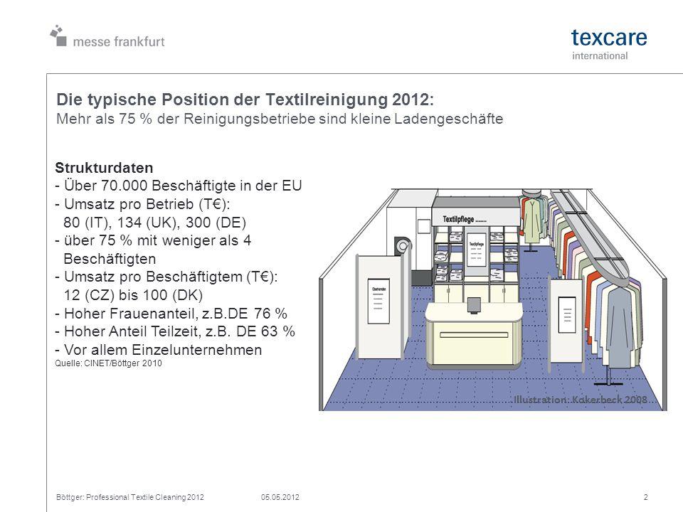 Die typische Position der Textilreinigung 2012: Mehr als 75 % der Reinigungsbetriebe sind kleine Ladengeschäfte