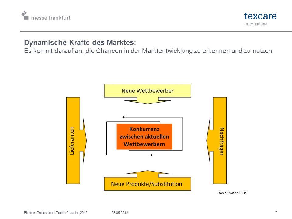 Dynamische Kräfte des Marktes: Es kommt darauf an, die Chancen in der Marktentwicklung zu erkennen und zu nutzen