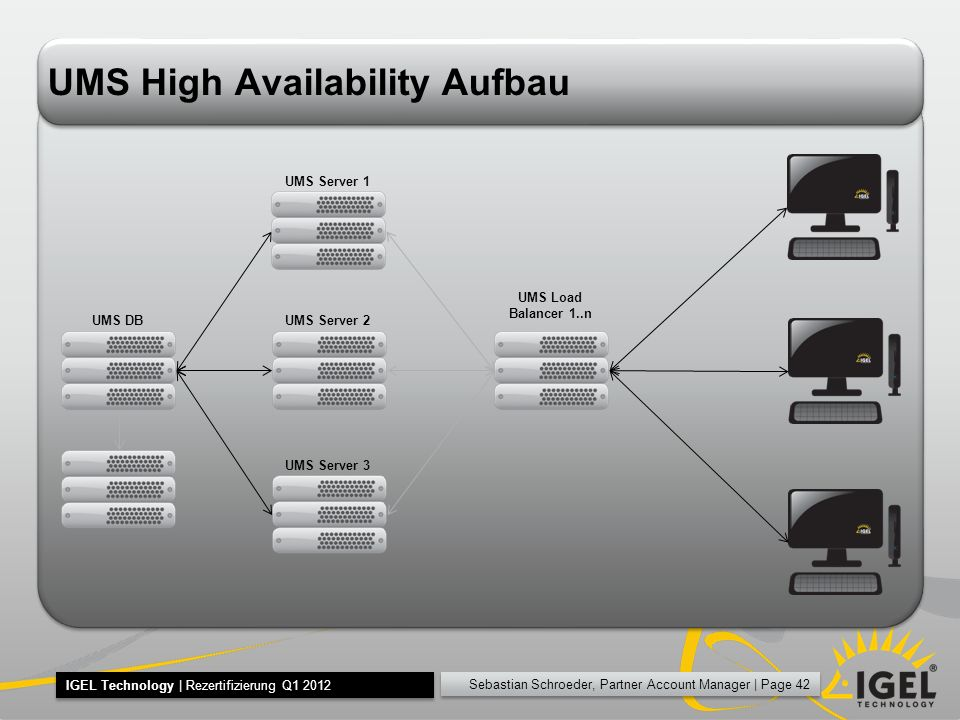 UMS High Availability Aufbau