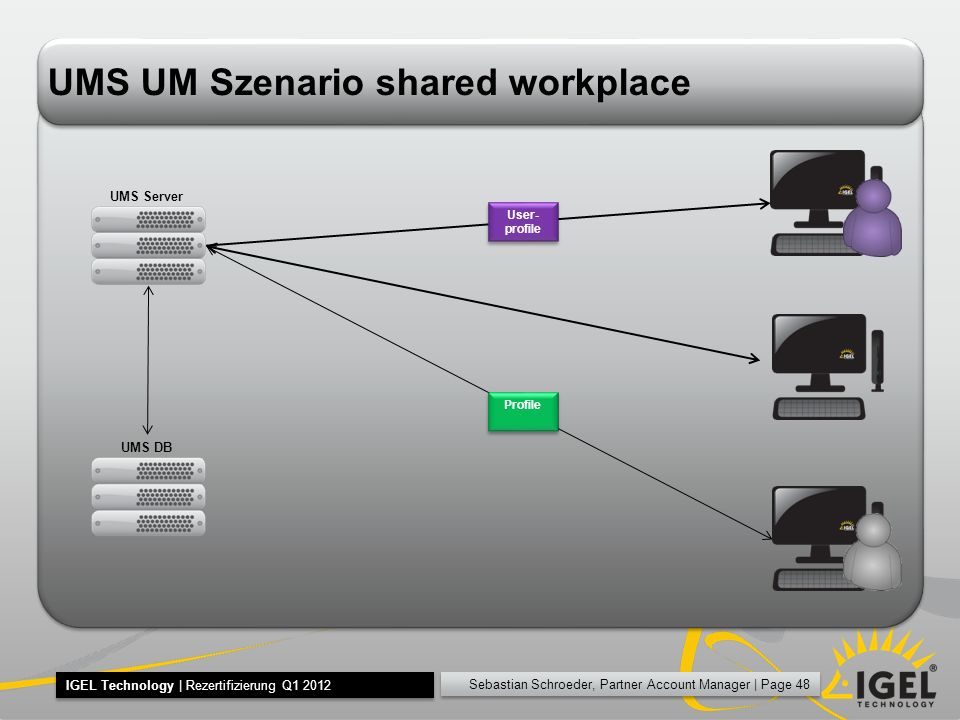 UMS UM Szenario shared workplace