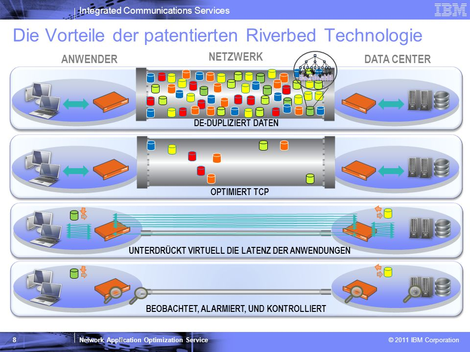 Die Vorteile der patentierten Riverbed Technologie