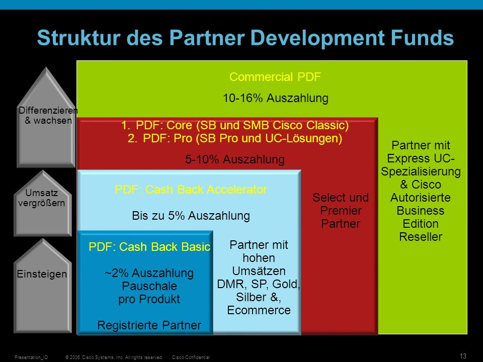 Struktur des Partner Development Funds