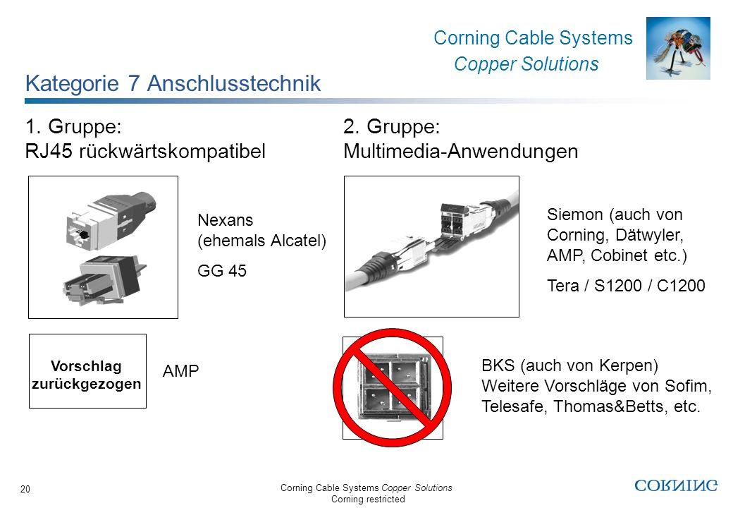 Kategorie 7 Anschlusstechnik