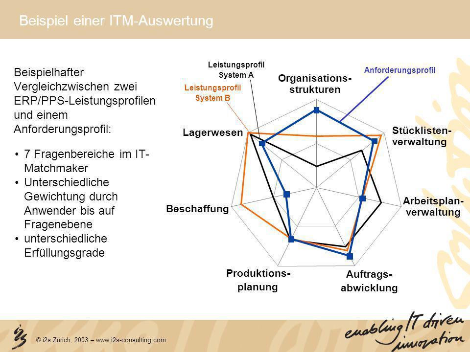 Beispiel einer ITM-Auswertung