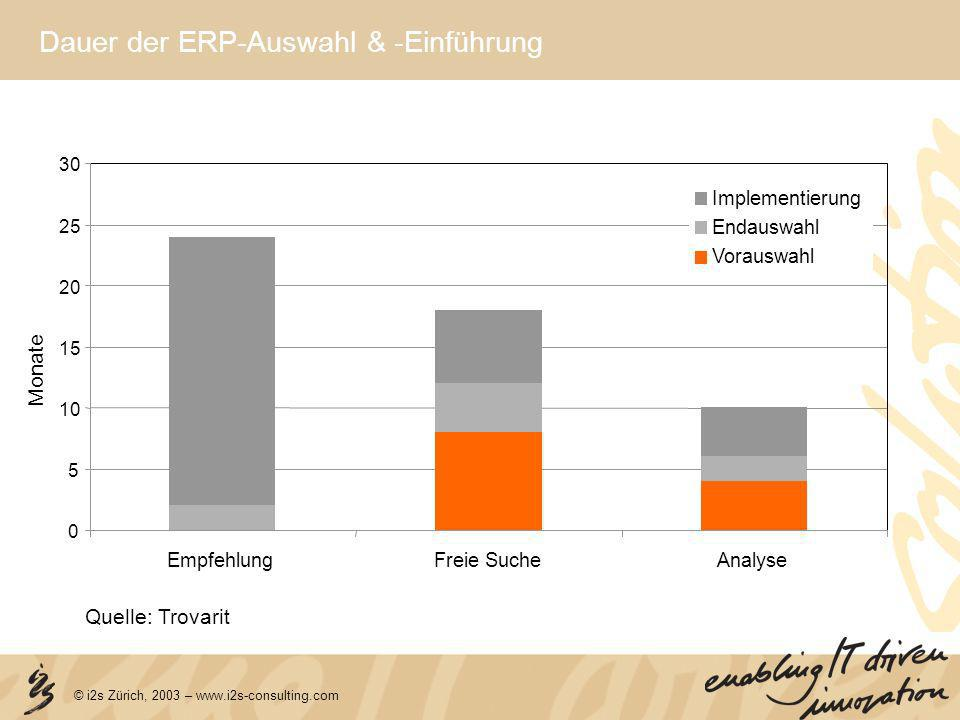 Dauer der ERP-Auswahl & -Einführung