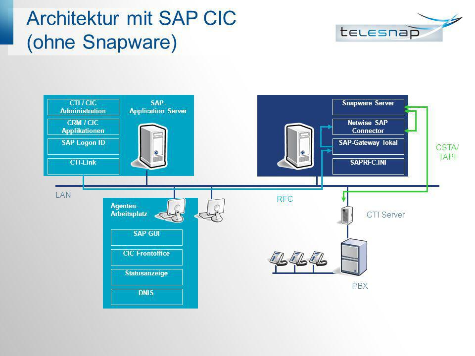 Architektur mit SAP CIC (ohne Snapware)