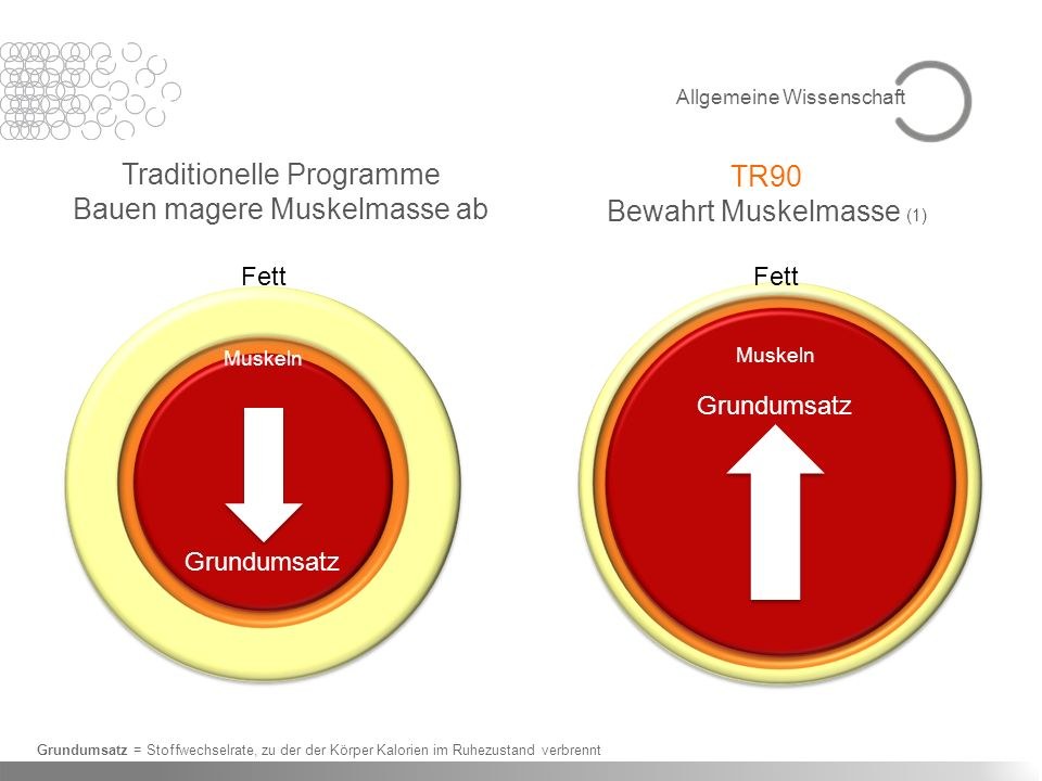Traditionelle Programme Bauen magere Muskelmasse ab TR90