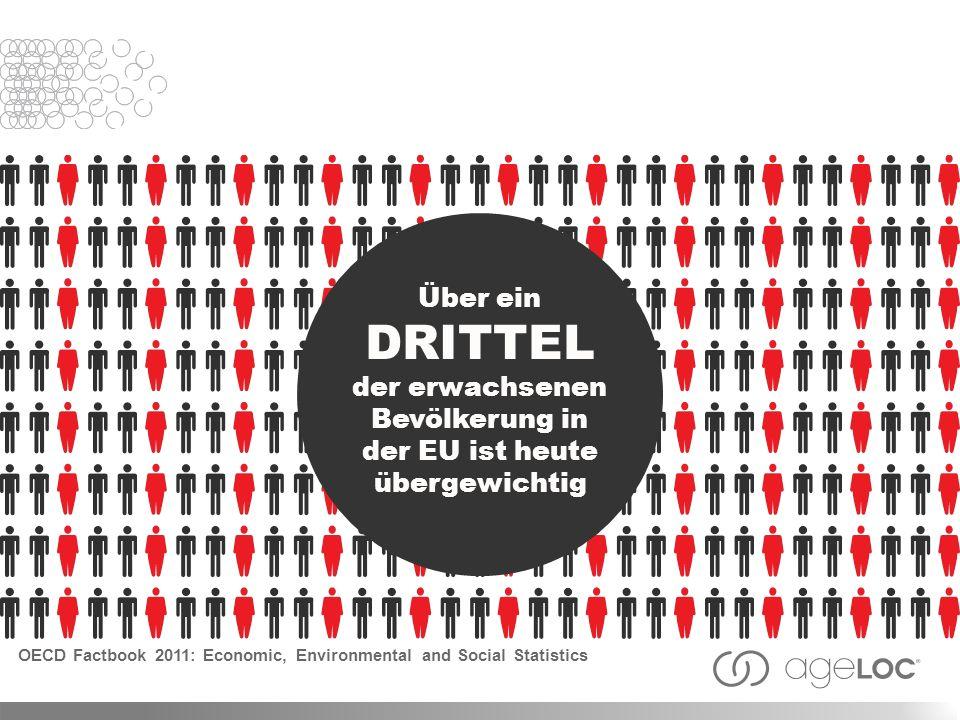 Über ein DRITTEL der erwachsenen Bevölkerung in der EU ist heute übergewichtig