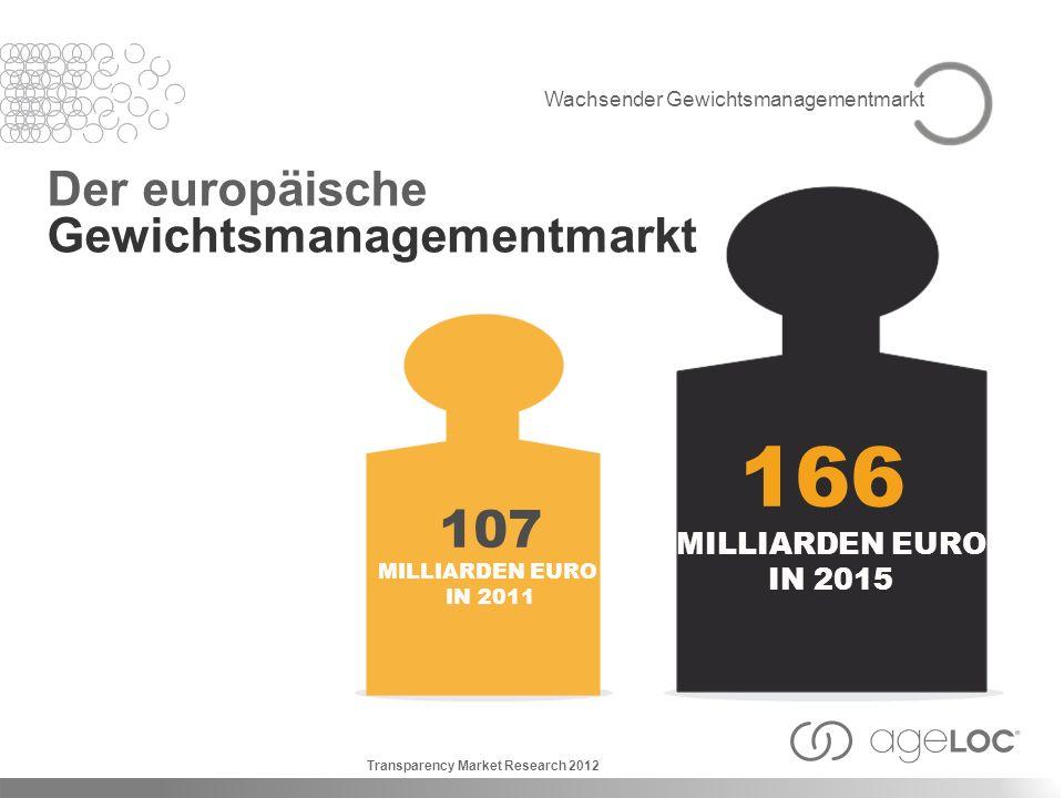166 107 Der europäische Gewichtsmanagementmarkt MILLIARDEN EURO