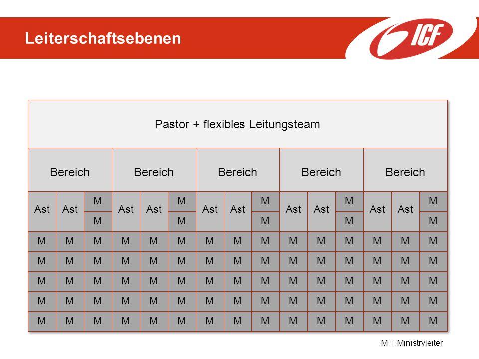 Pastor + flexibles Leitungsteam