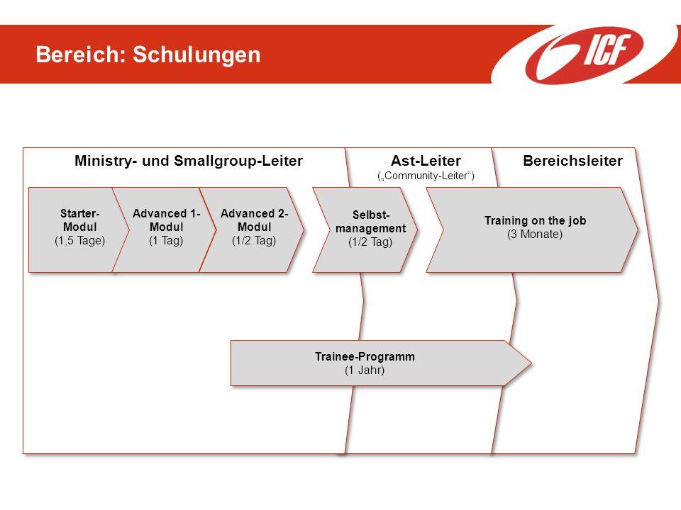 Ministry- und Smallgroup-Leiter