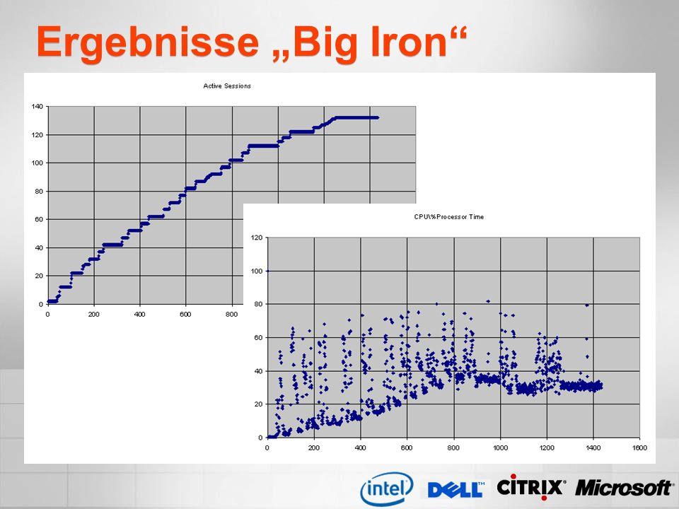 "Ergebnisse ""Big Iron"