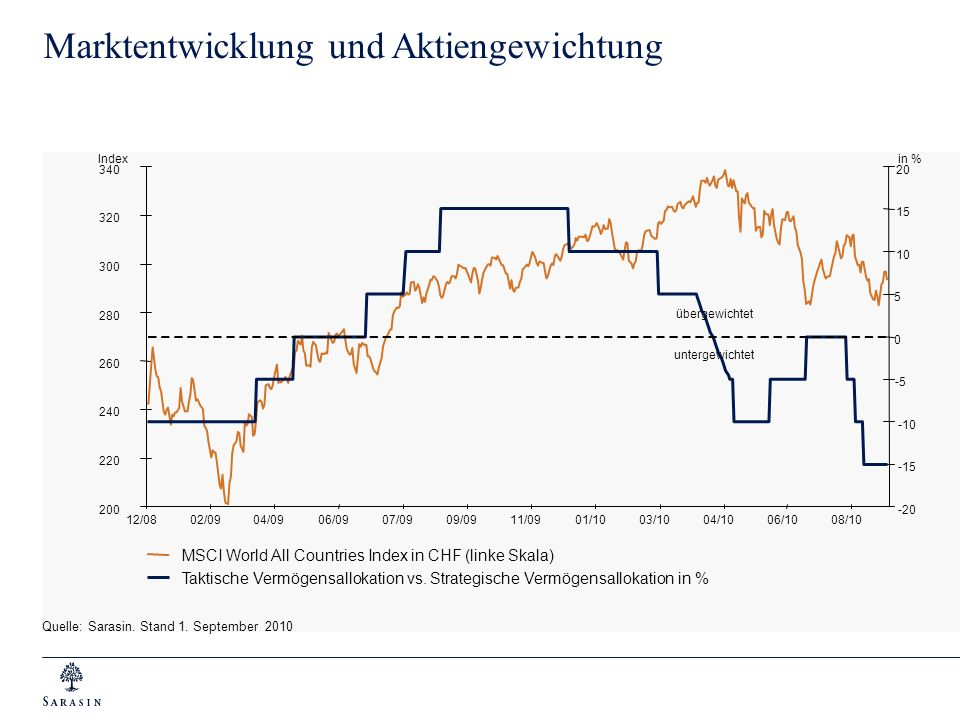 Marktentwicklung und Aktiengewichtung