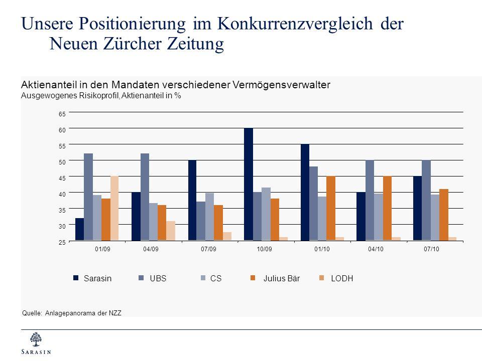 Unsere Positionierung im Konkurrenzvergleich der Neuen Zürcher Zeitung