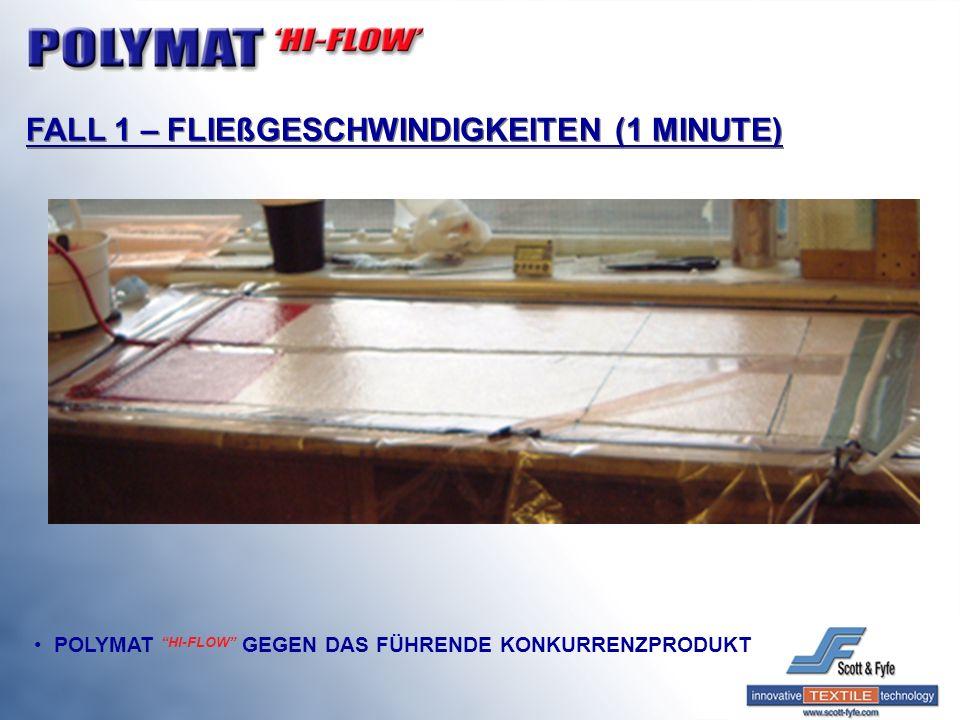 FALL 1 – FLIEßGESCHWINDIGKEITEN (1 MINUTE)