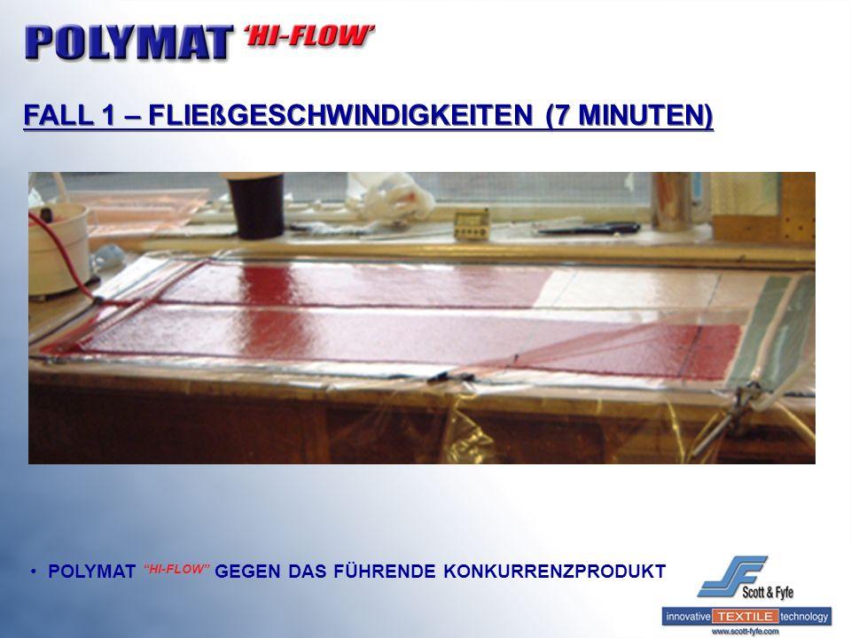 FALL 1 – FLIEßGESCHWINDIGKEITEN (7 MINUTEN)