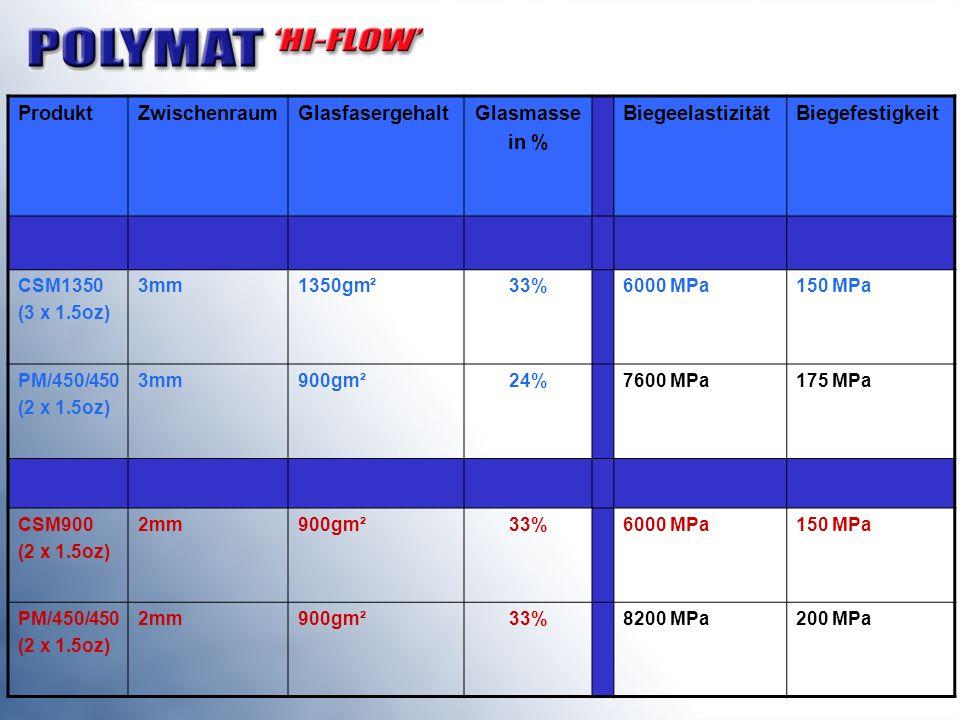 Produkt Zwischenraum Glasfasergehalt Glasmasse in % Biegeelastizität
