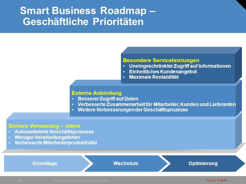 Smart Business Roadmap – Geschäftliche Prioritäten