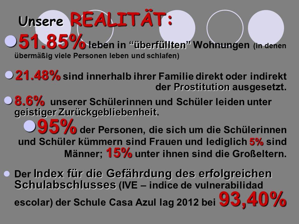 Unsere REALITÄT: 51.85% leben in überfüllten Wohnungen (in denen übermäßig viele Personen leben und schlafen)