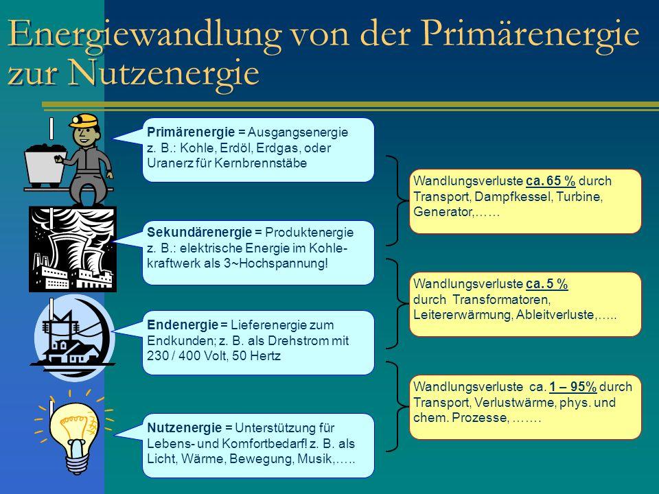 Energiewandlung von der Primärenergie zur Nutzenergie