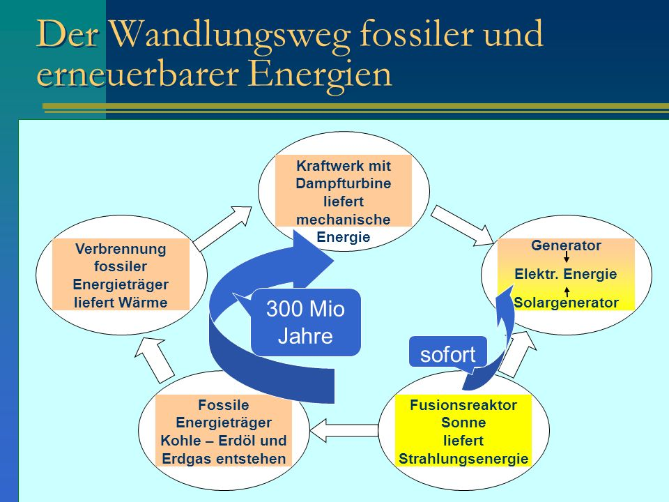 Der Wandlungsweg fossiler und erneuerbarer Energien