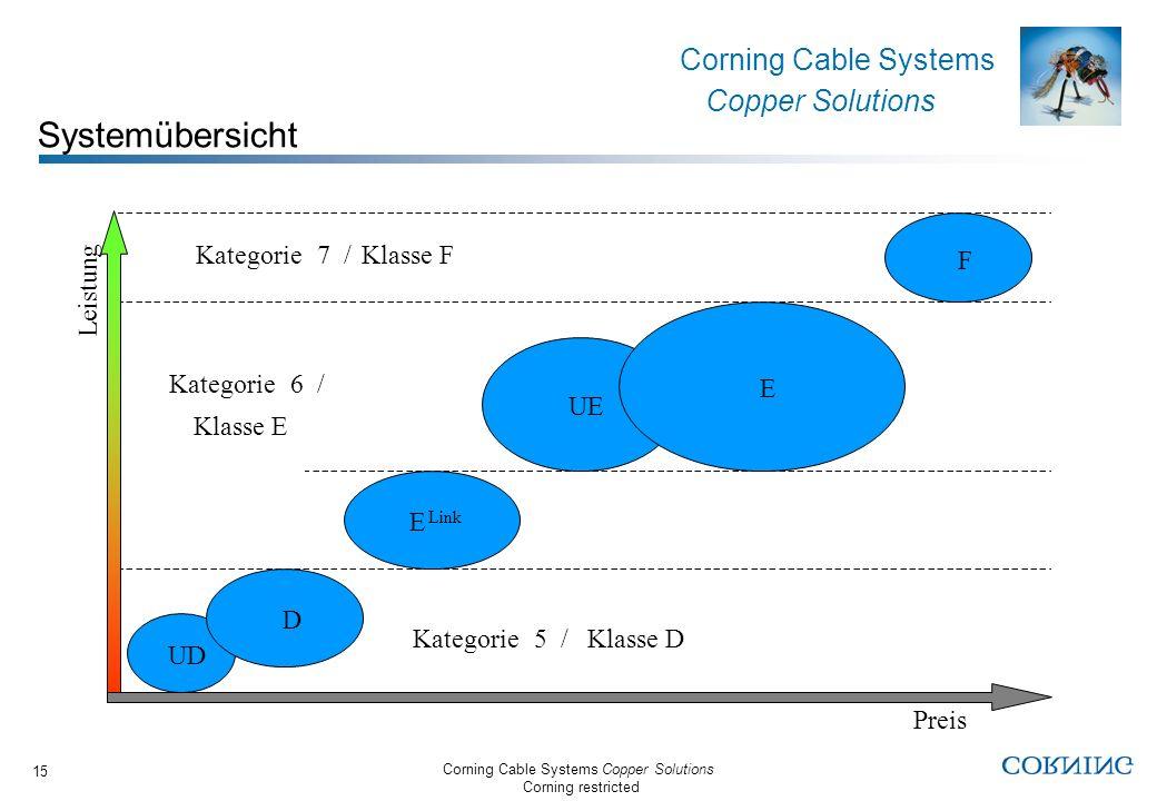 Systemübersicht Kategorie 7 / Klasse F F Leistung Kategorie 6 / E UE