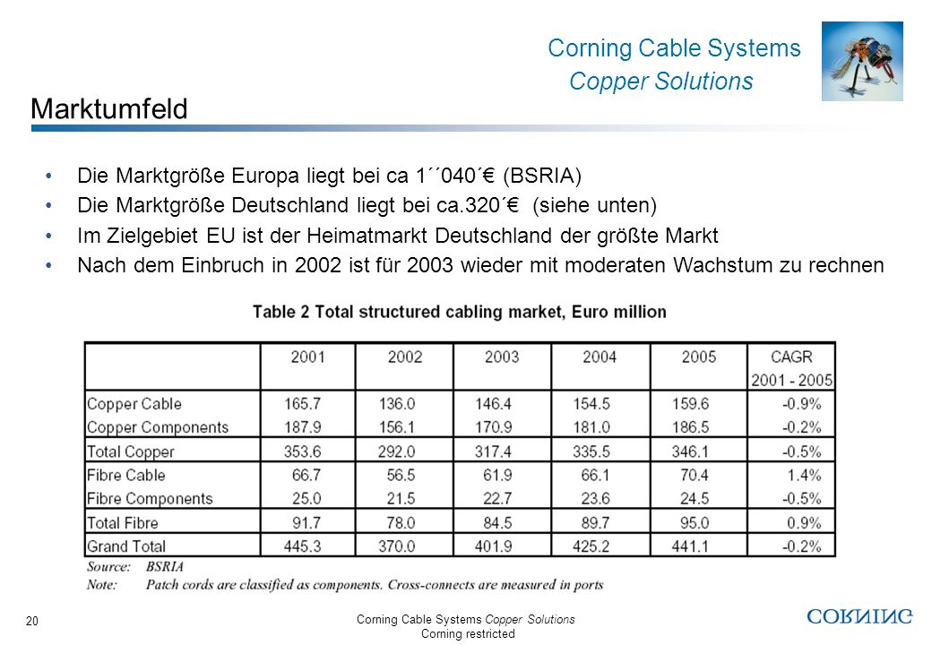 Marktumfeld Die Marktgröße Europa liegt bei ca 1´´040´€ (BSRIA)