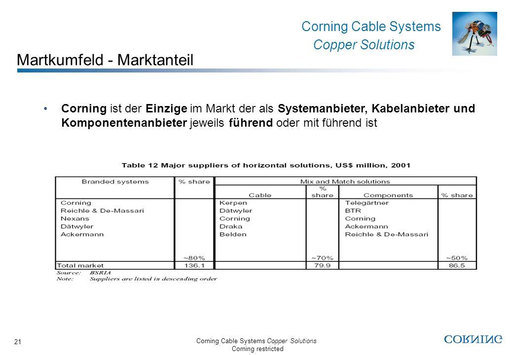 Martkumfeld - Marktanteil