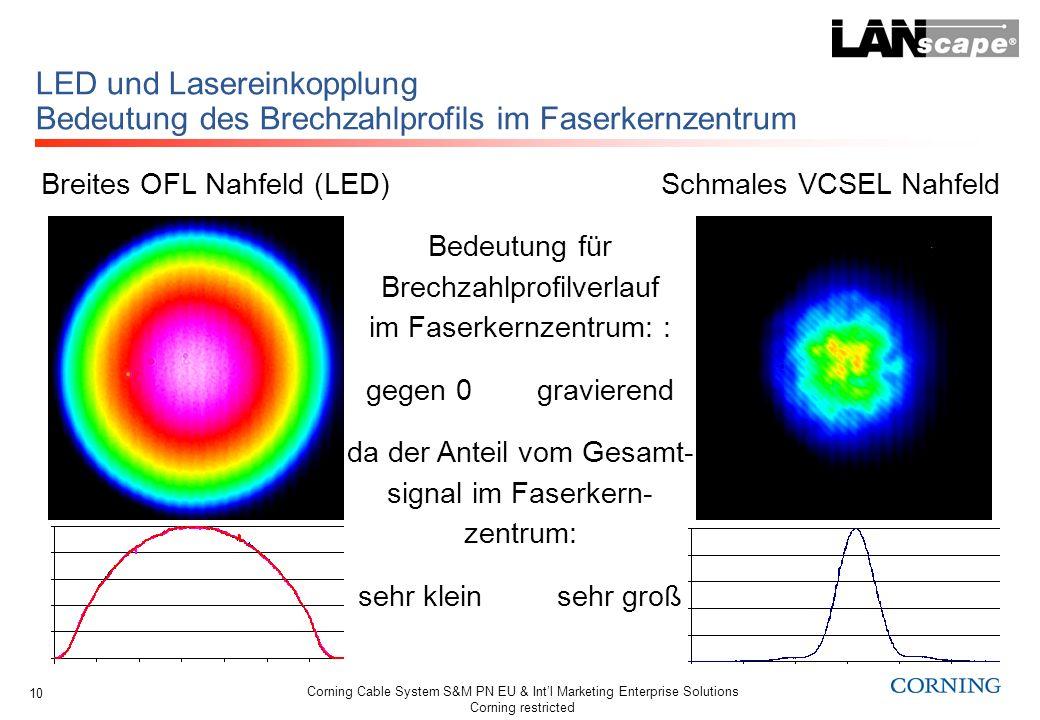 LED und Lasereinkopplung Bedeutung des Brechzahlprofils im Faserkernzentrum