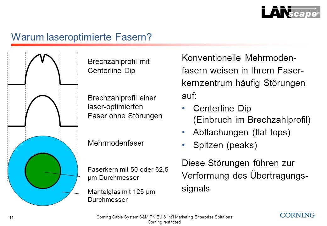 Warum laseroptimierte Fasern