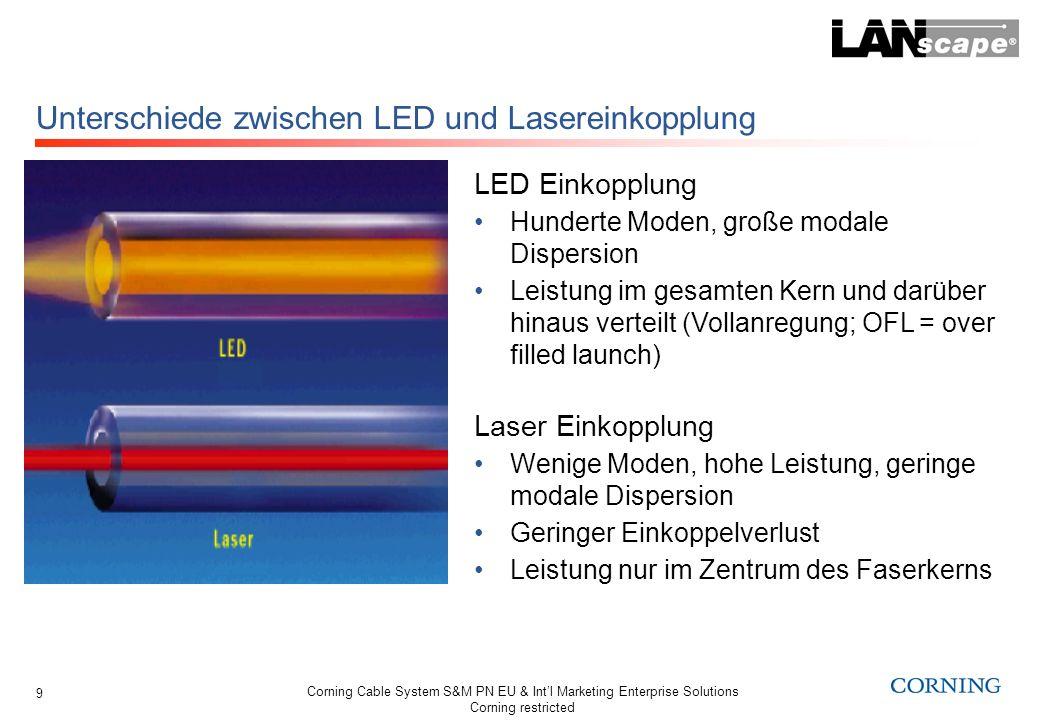 Unterschiede zwischen LED und Lasereinkopplung