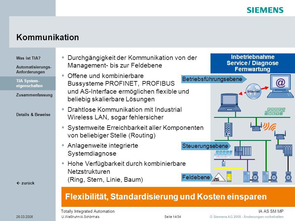 @ Kommunikation Flexibilität, Standardisierung und Kosten einsparen