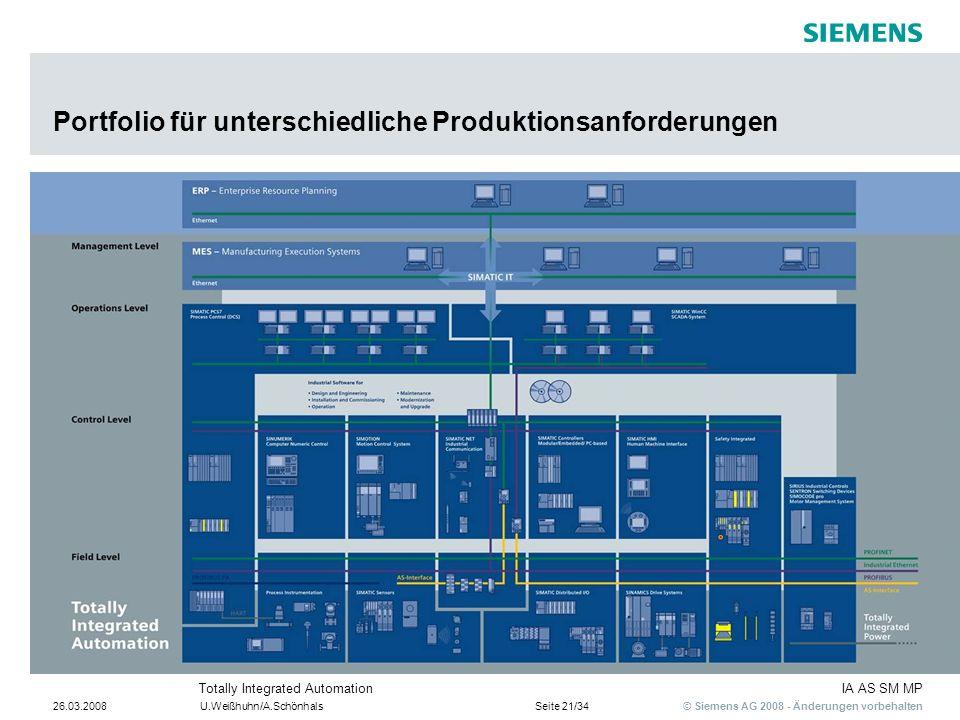 Portfolio für unterschiedliche Produktionsanforderungen