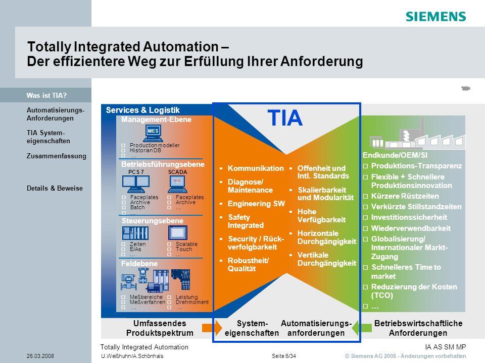 Totally Integrated Automation – Der effizientere Weg zur Erfüllung Ihrer Anforderung