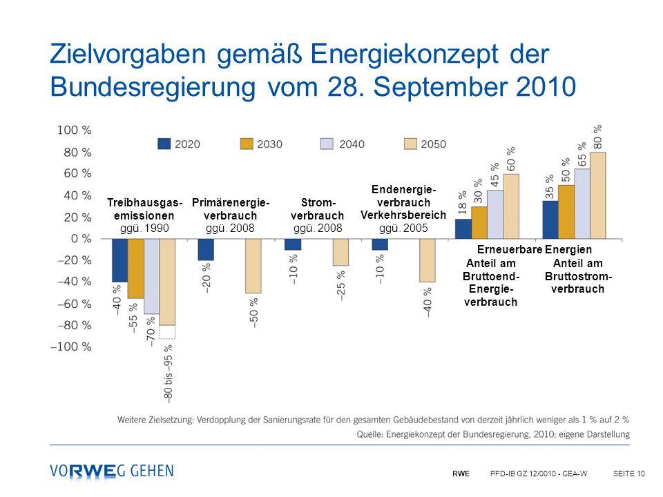 Zielvorgaben gemäß Energiekonzept der Bundesregierung vom 28