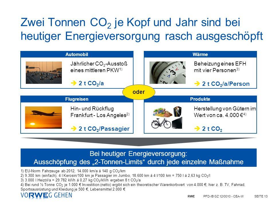 Zwei Tonnen CO2 je Kopf und Jahr sind bei heutiger Energieversorgung rasch ausgeschöpft