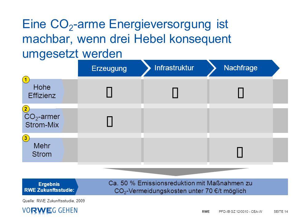 Eine CO2-arme Energieversorgung ist machbar, wenn drei Hebel konsequent umgesetzt werden