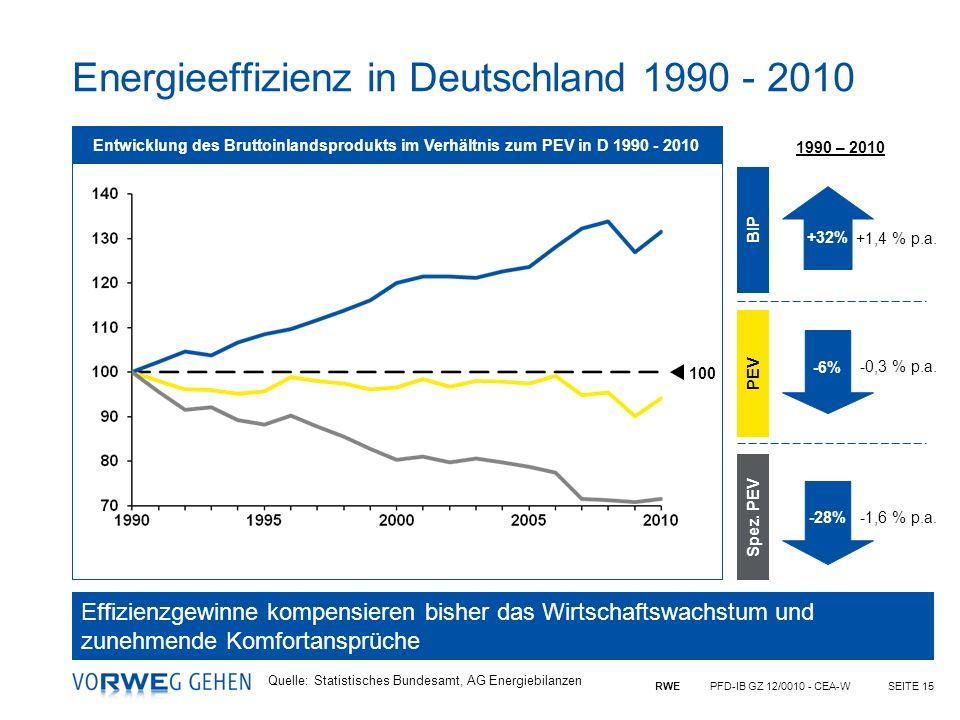 Energieeffizienz in Deutschland 1990 - 2010