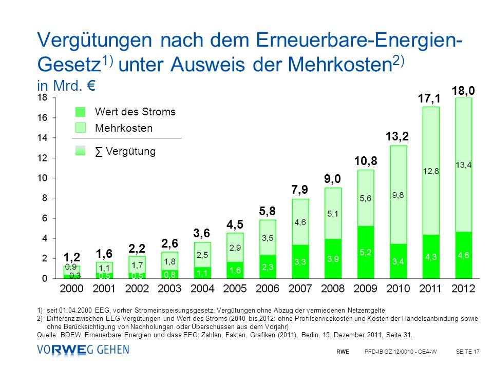 Vergütungen nach dem Erneuerbare-Energien-Gesetz1) unter Ausweis der Mehrkosten2) in Mrd. €