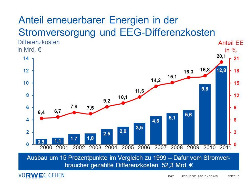 Anteil erneuerbarer Energien in der Stromversorgung und EEG-Differenzkosten