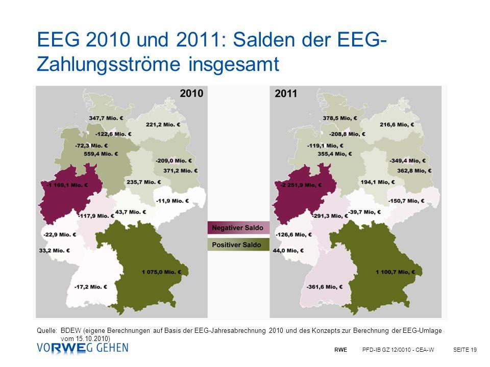 EEG 2010 und 2011: Salden der EEG-Zahlungsströme insgesamt
