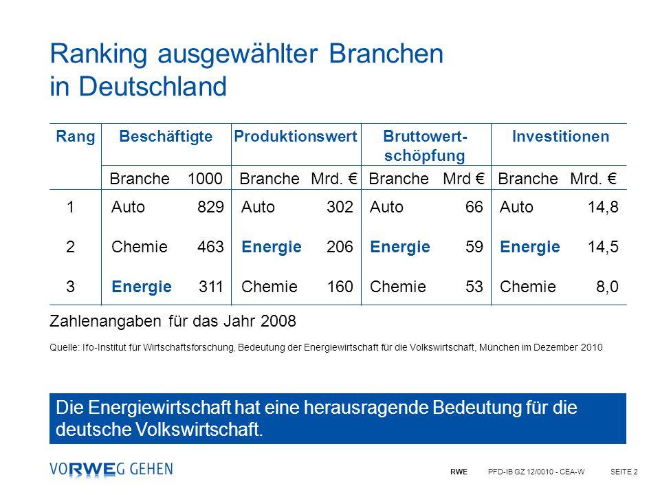 Ranking ausgewählter Branchen in Deutschland