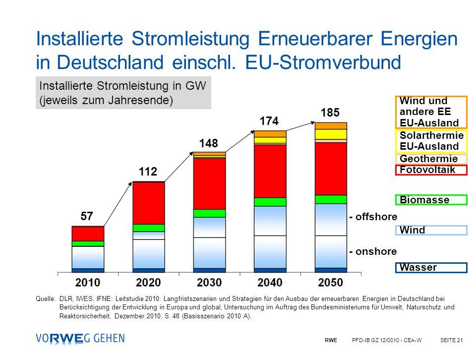 Installierte Stromleistung Erneuerbarer Energien in Deutschland einschl. EU-Stromverbund