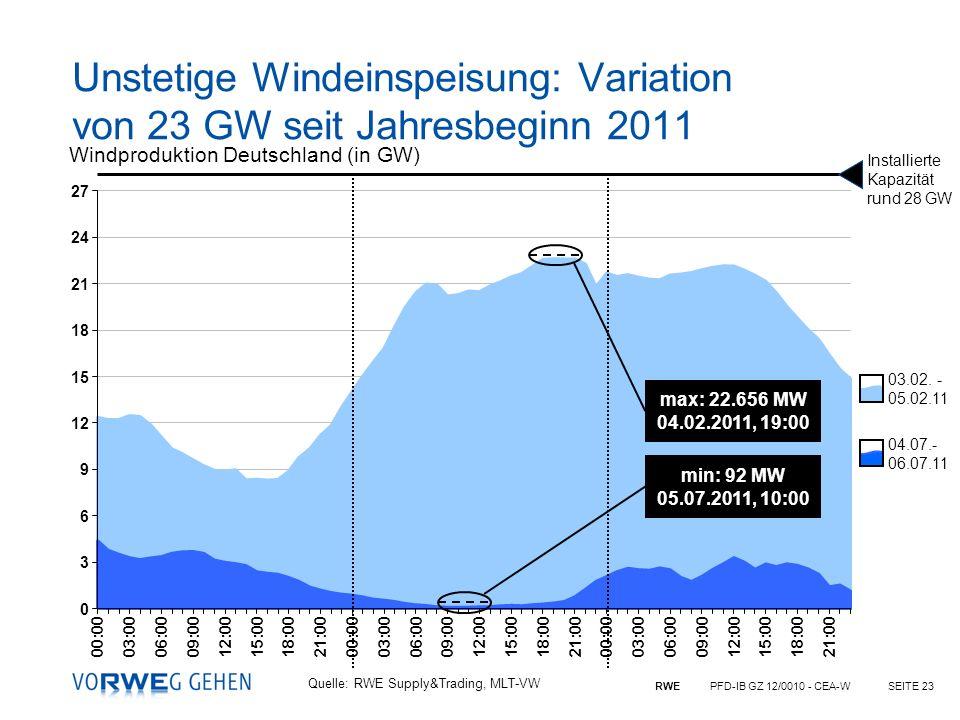 Unstetige Windeinspeisung: Variation von 23 GW seit Jahresbeginn 2011