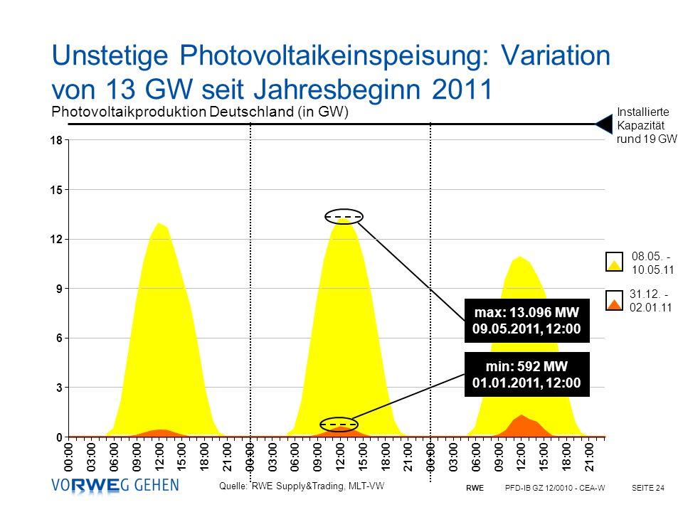 Unstetige Photovoltaikeinspeisung: Variation von 13 GW seit Jahresbeginn 2011