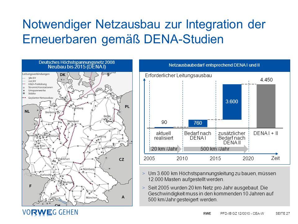 Notwendiger Netzausbau zur Integration der Erneuerbaren gemäß DENA-Studien Deutsches Höchstspannungsnetz 2008.