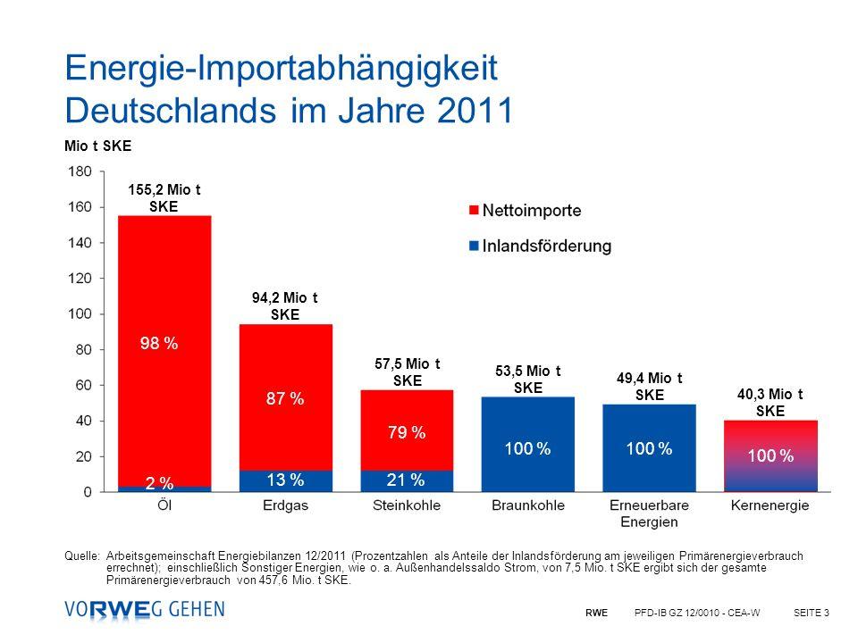 Energie-Importabhängigkeit Deutschlands im Jahre 2011