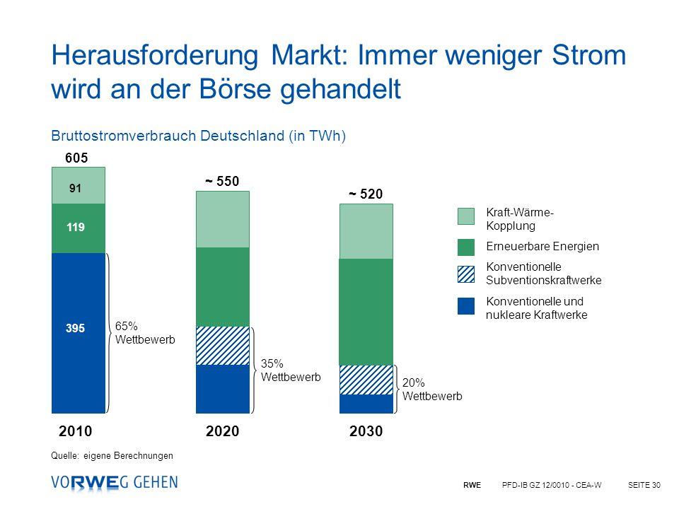 Herausforderung Markt: Immer weniger Strom wird an der Börse gehandelt