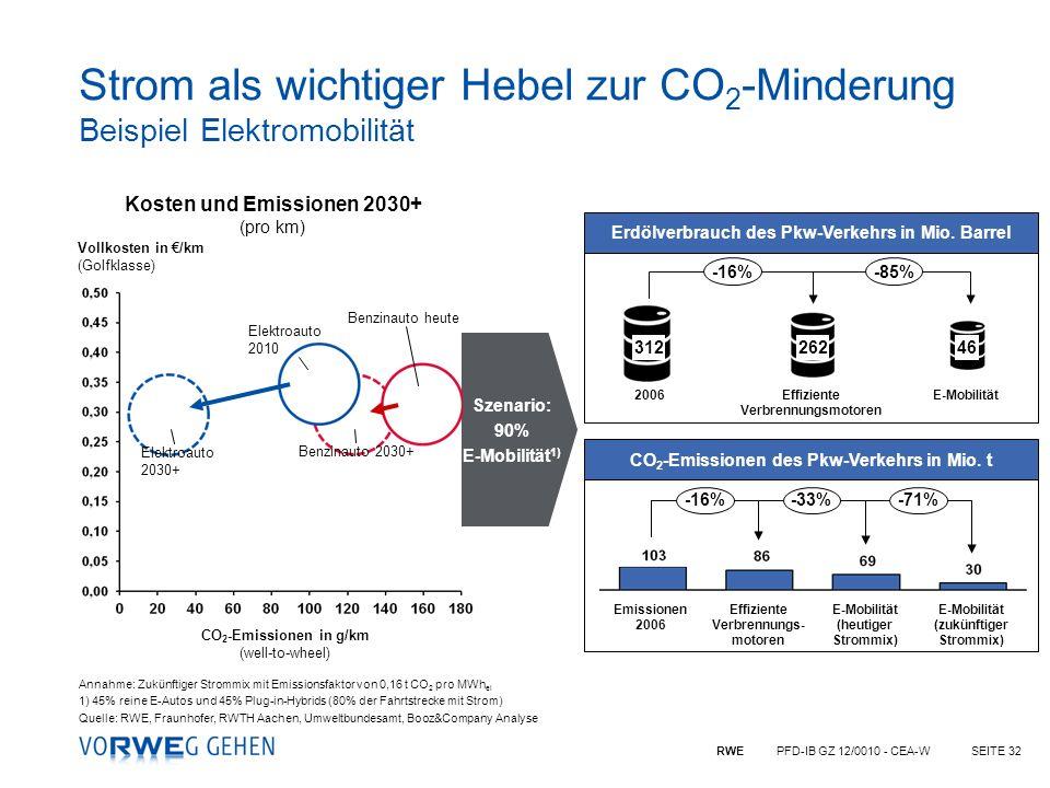 Strom als wichtiger Hebel zur CO2-Minderung Beispiel Elektromobilität